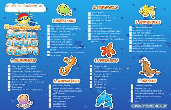 Sunsational Swim School Learning Tiers