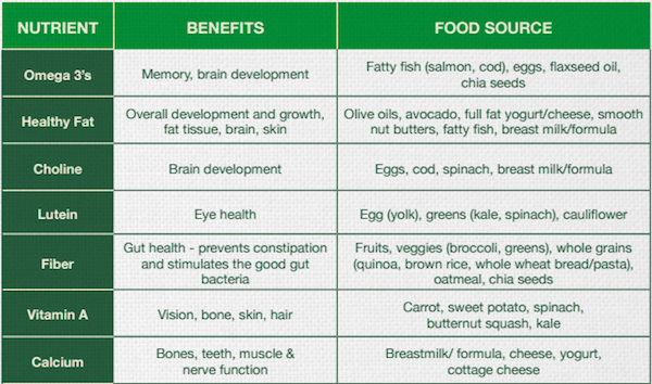 year one key nutrient chart